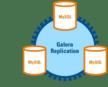 galera_replication1